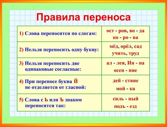 участков дороге правила русского языка в таблицах для 2 класса Вашей